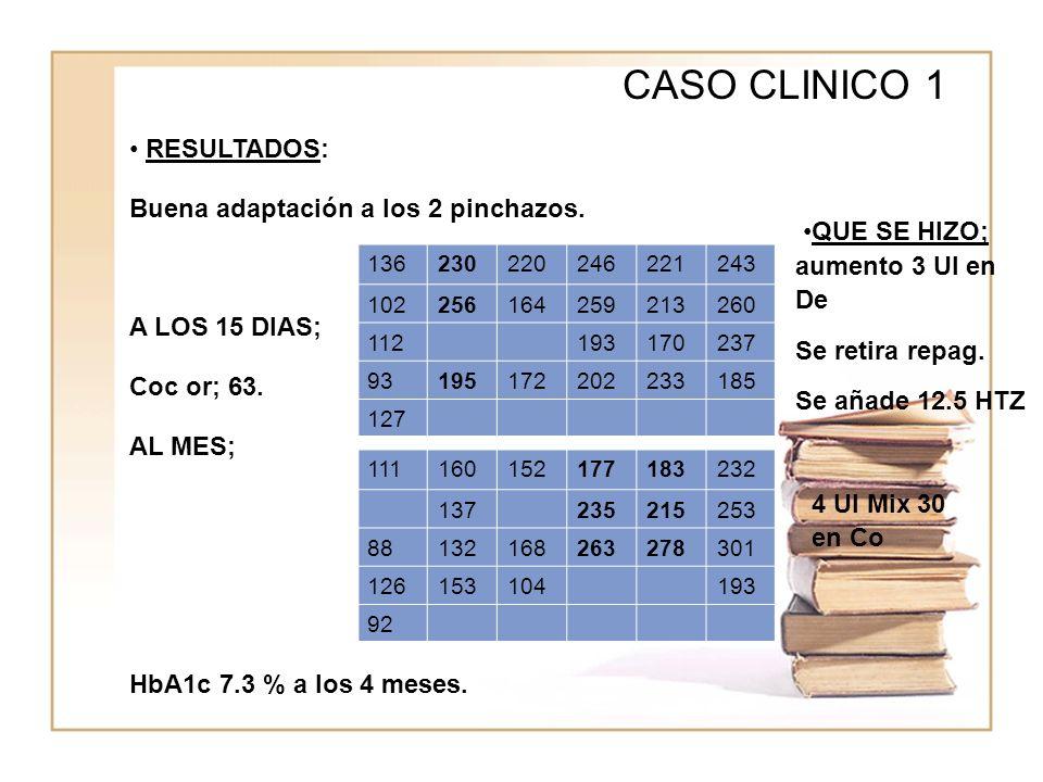 CASO CLINICO 1 RESULTADOS: Buena adaptación a los 2 pinchazos.