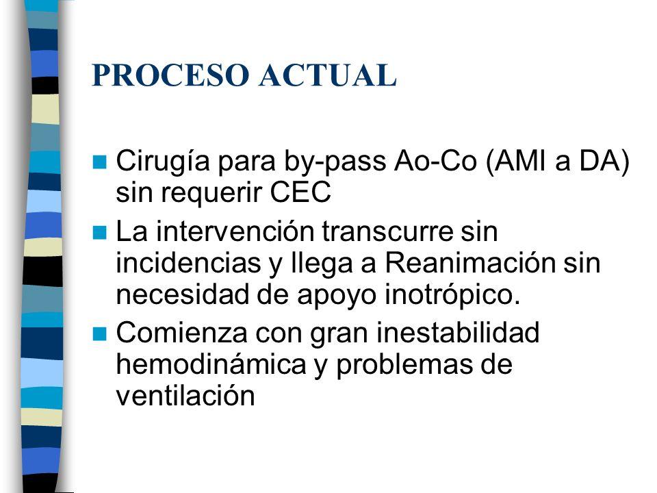 PROCESO ACTUAL Cirugía para by-pass Ao-Co (AMI a DA) sin requerir CEC