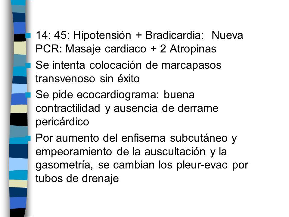 14: 45: Hipotensión + Bradicardia: Nueva PCR: Masaje cardiaco + 2 Atropinas