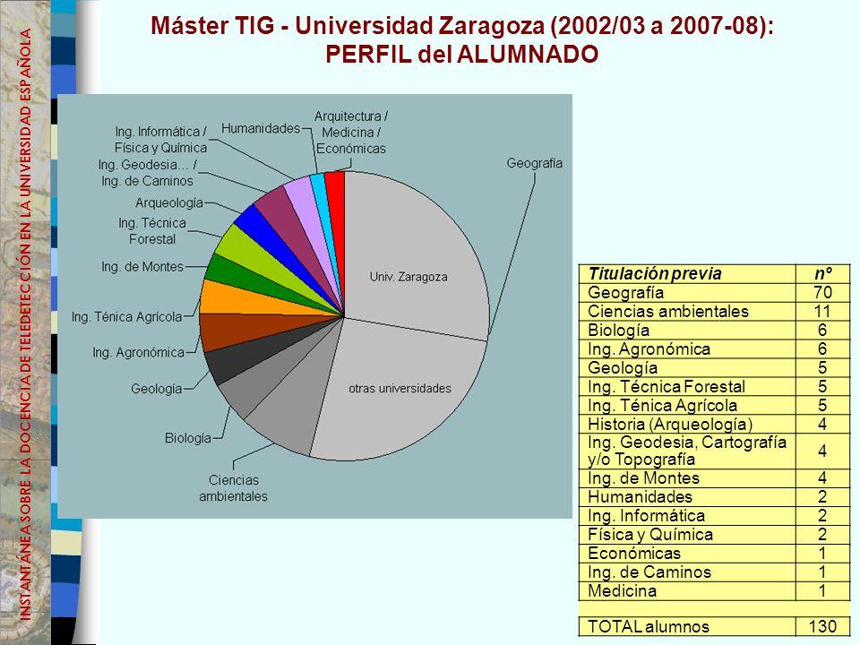 Máster TIG - Universidad Zaragoza (2002/03 a 2007-08):