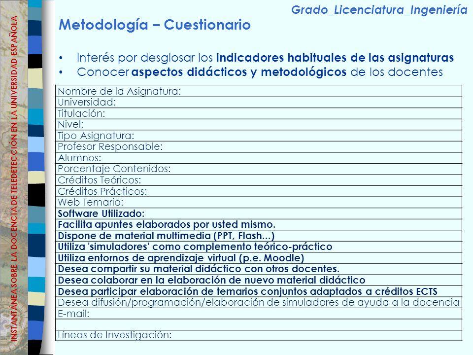 Metodología – Cuestionario