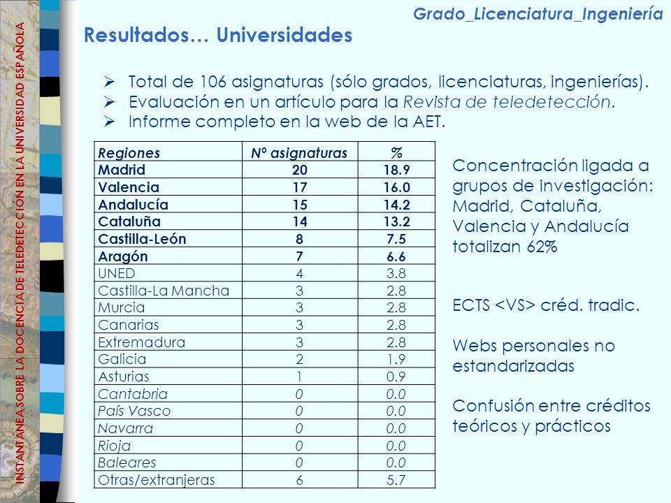 Resultados… Universidades