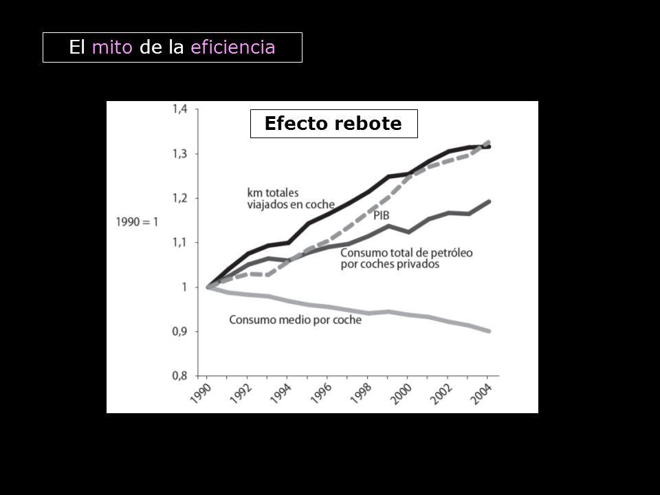 El mito de la eficiencia