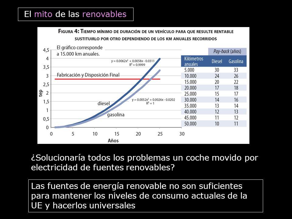 El mito de las renovables