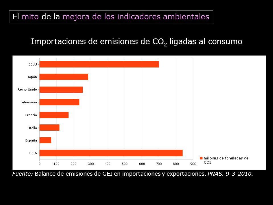 El mito de la mejora de los indicadores ambientales
