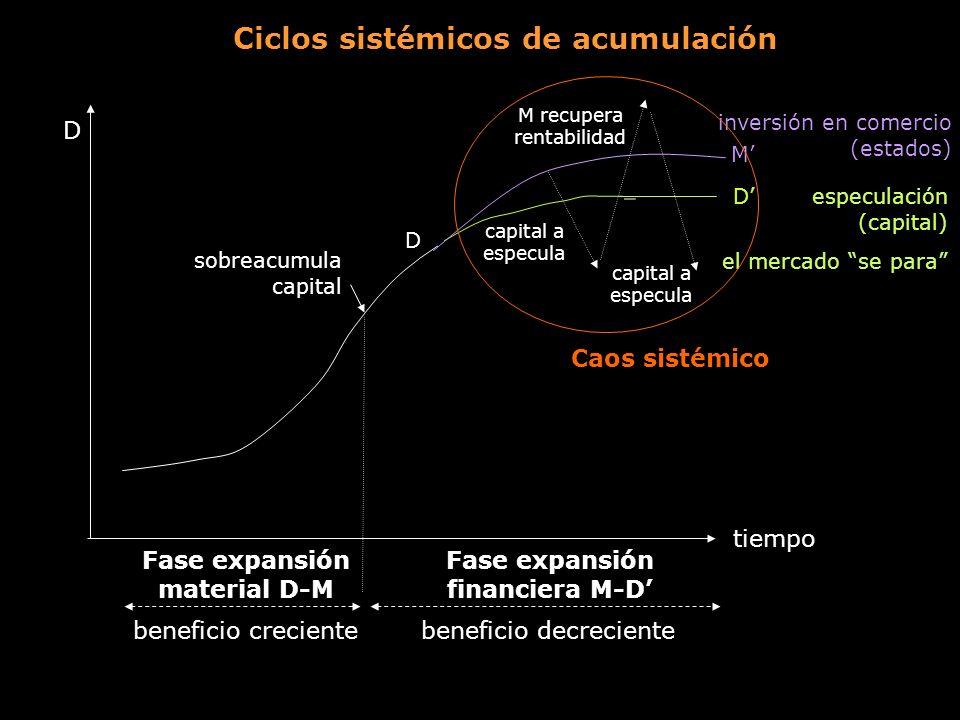 Ciclos sistémicos de acumulación