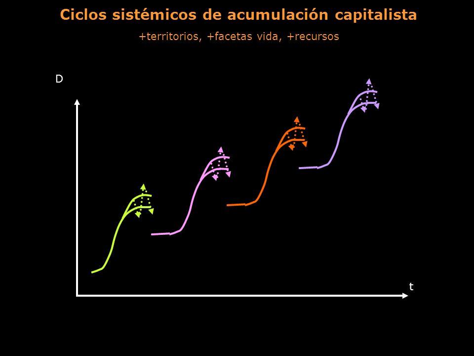 Ciclos sistémicos de acumulación capitalista