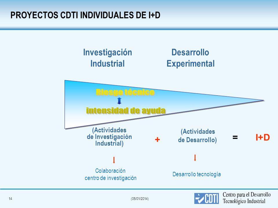 Riesgo técnico intensidad de ayuda PROYECTOS CDTI INDIVIDUALES DE I+D