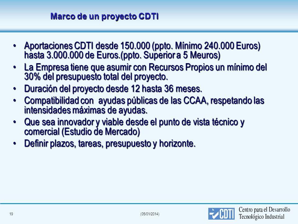 Marco de un proyecto CDTI