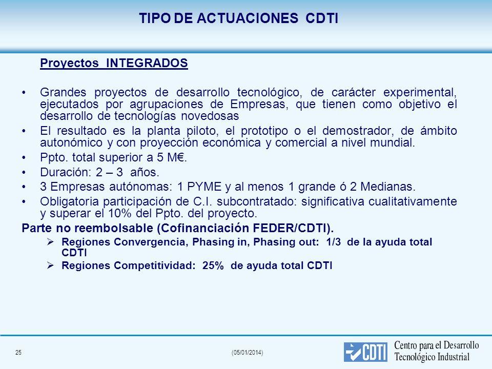 TIPO DE ACTUACIONES CDTI