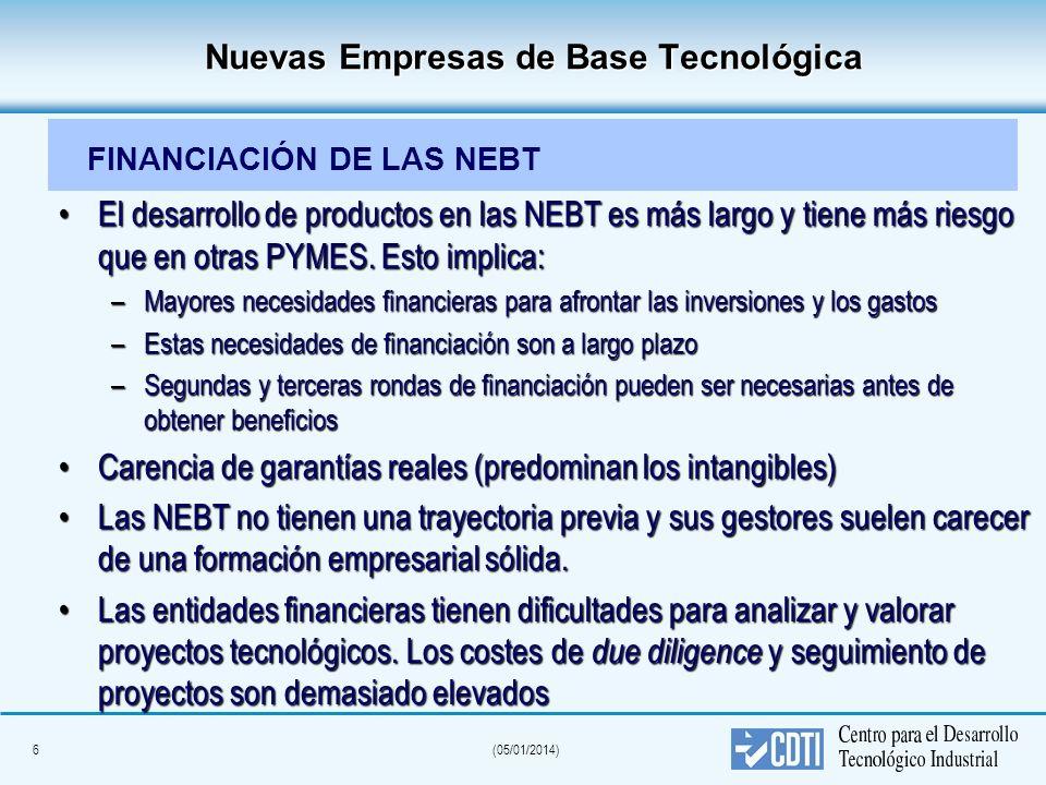 Nuevas Empresas de Base Tecnológica