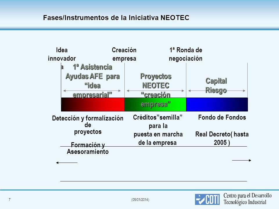 Ayudas AFE para idea empresarial Proyectos NEOTEC creación empresa