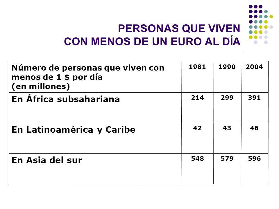 PERSONAS QUE VIVEN CON MENOS DE UN EURO AL DÍA