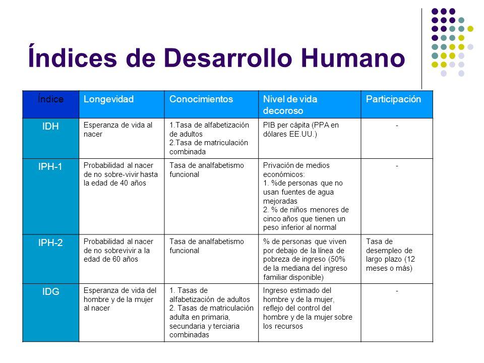 Índices de Desarrollo Humano