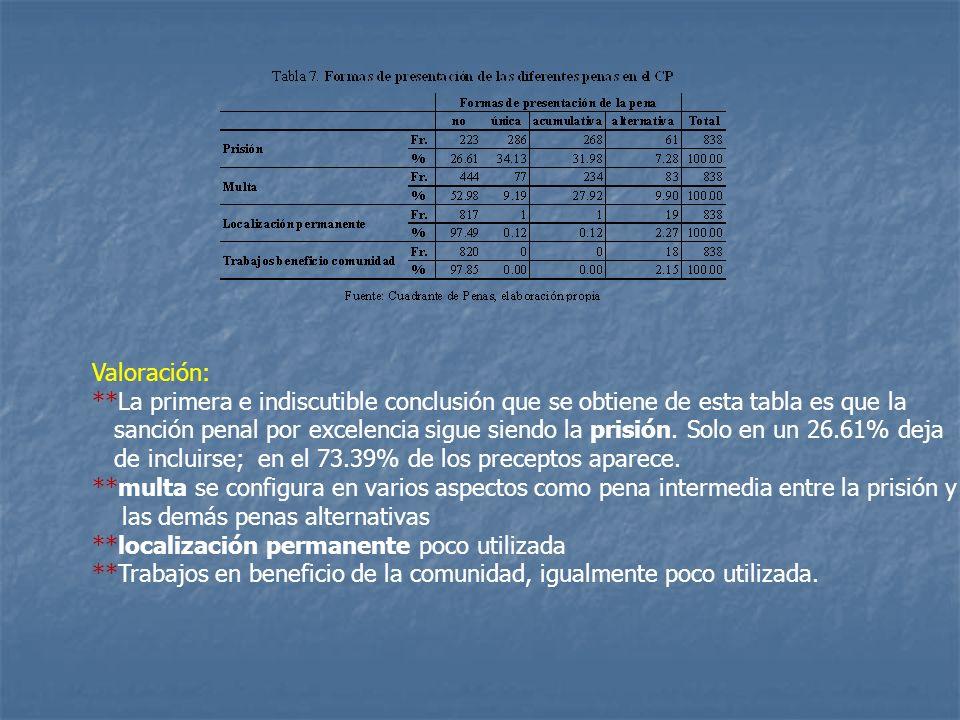 Valoración: **La primera e indiscutible conclusión que se obtiene de esta tabla es que la.