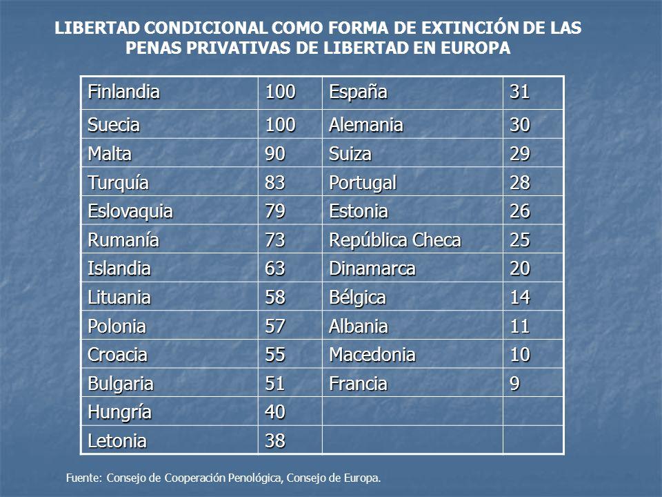 Finlandia 100 España 31 Suecia Alemania 30 Malta 90 Suiza 29 Turquía