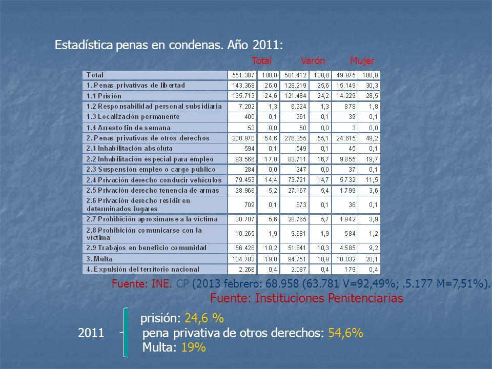 Estadística penas en condenas. Año 2011: