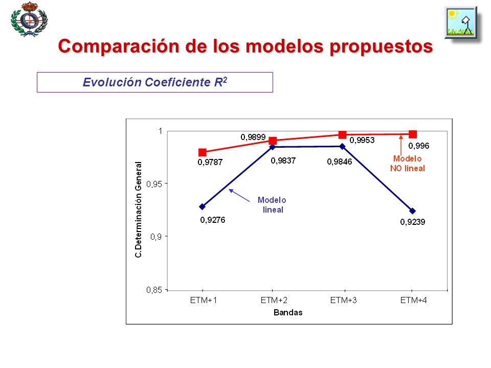 Comparación de los modelos propuestos