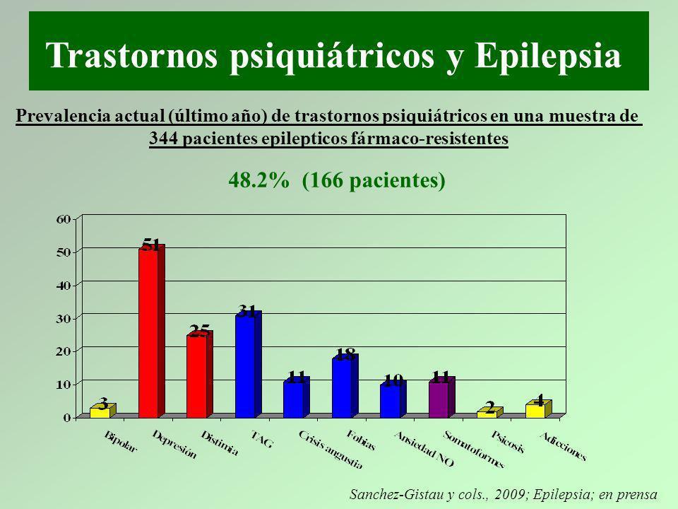 344 pacientes epilepticos fármaco-resistentes