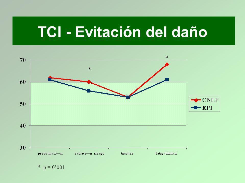 TCI - Evitación del daño
