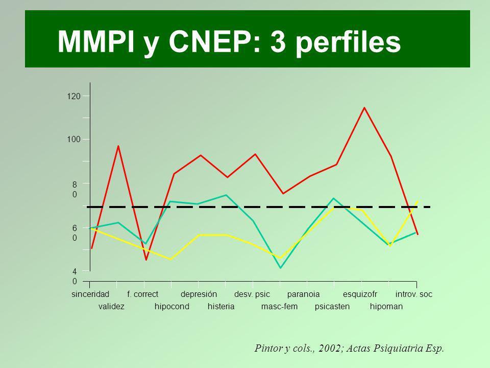 MMPI y CNEP: 3 perfiles Pintor y cols., 2002; Actas Psiquiatria Esp.