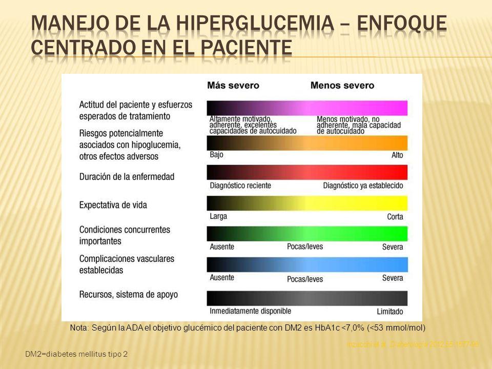 Manejo de la hiperglucemia – enfoque centrado en el paciente