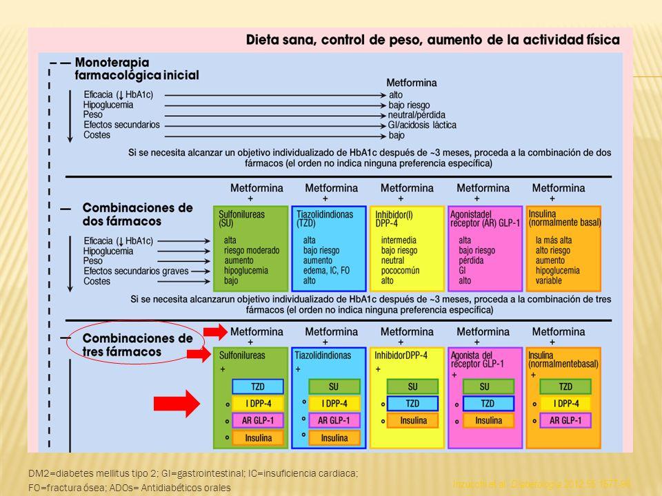 COMBINACIONES DE TRES FARMACOS