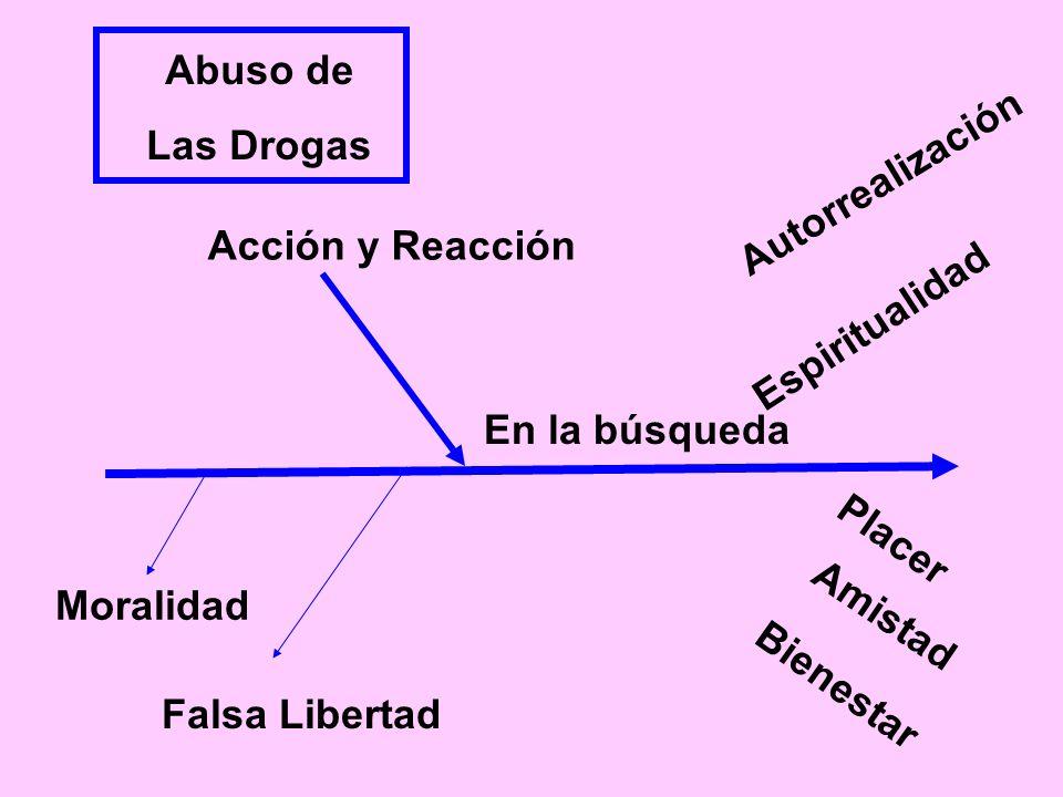 Abuso deLas Drogas. Autorrealización. Acción y Reacción. Espiritualidad. En la búsqueda. Placer. Moralidad.