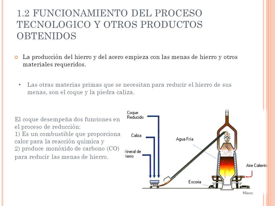 1.2 FUNCIONAMIENTO DEL PROCESO TECNOLOGICO Y OTROS PRODUCTOS OBTENIDOS