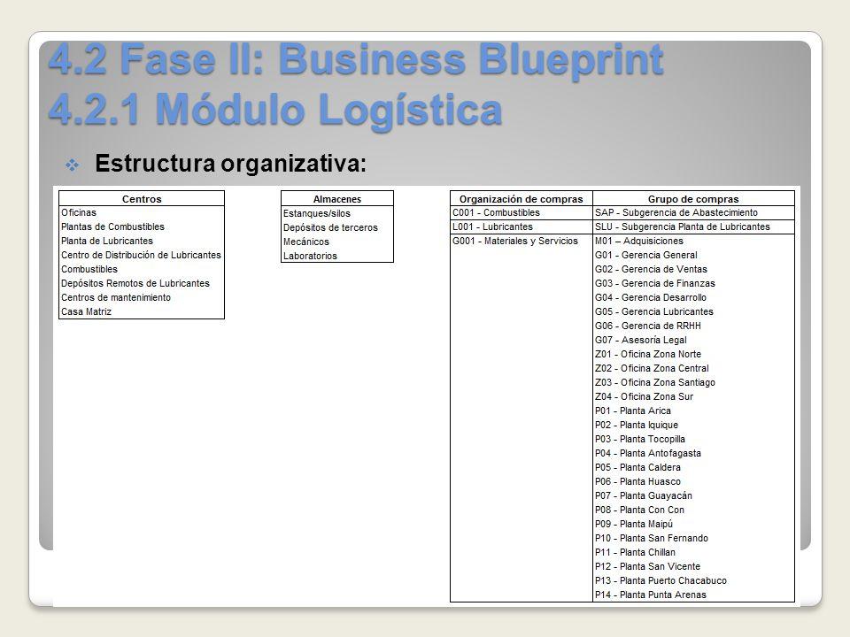 Proyecto de implementacin sap r3 para copec ppt video online 42 fase ii business blueprint 421 mdulo logstica malvernweather Images