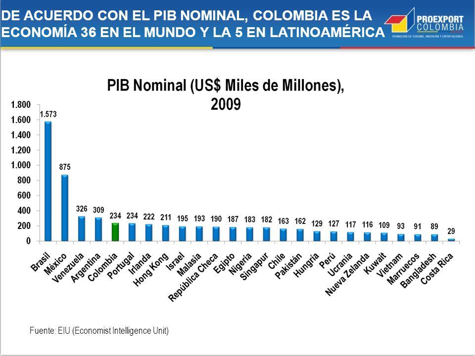 DE ACUERDO CON EL PIB NOMINAL, COLOMBIA ES LA ECONOMÍA 36 EN EL MUNDO Y LA 5 EN LATINOAMÉRICA