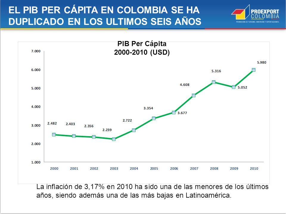 EL PIB PER CÁPITA EN COLOMBIA SE HA DUPLICADO EN LOS ULTIMOS SEIS AÑOS