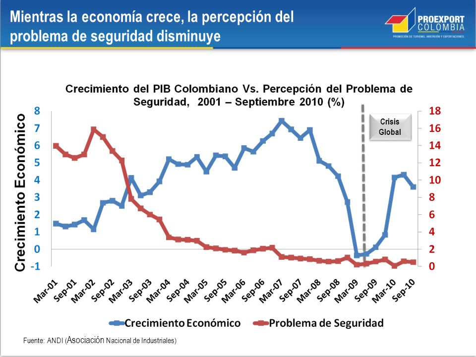 Mientras la economía crece, la percepción del problema de seguridad disminuye