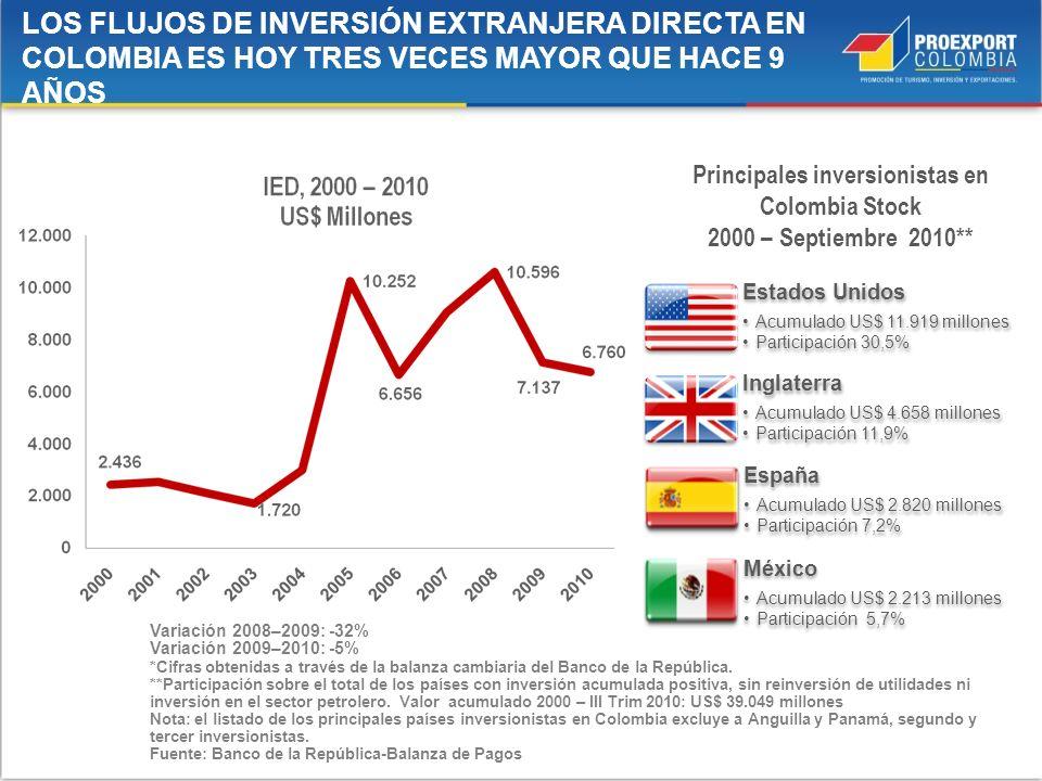 Principales inversionistas en Colombia Stock