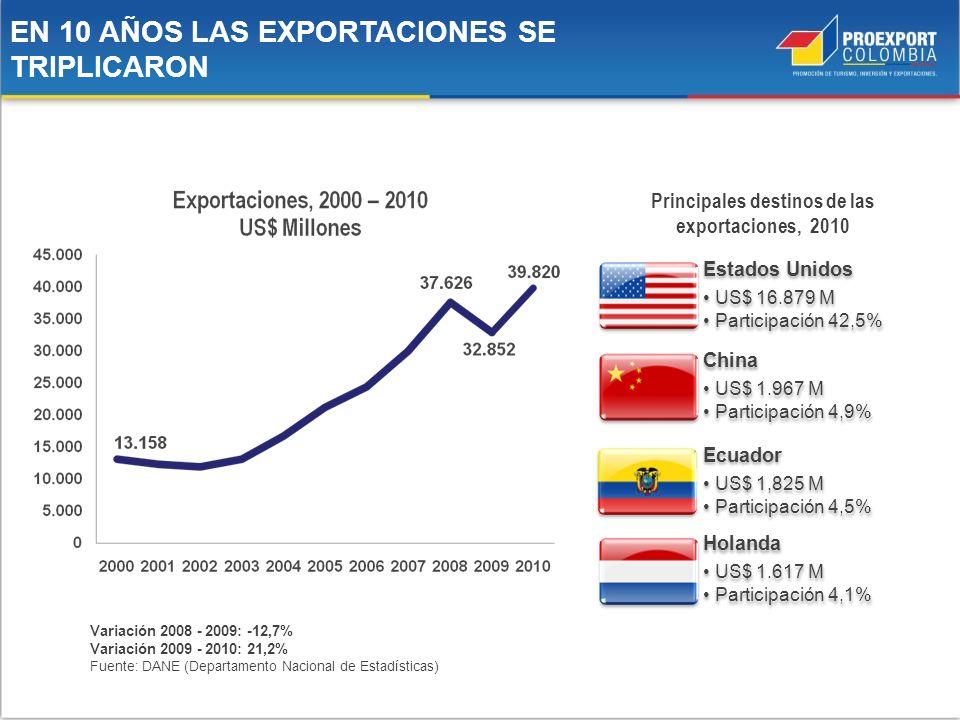 Principales destinos de las exportaciones, 2010