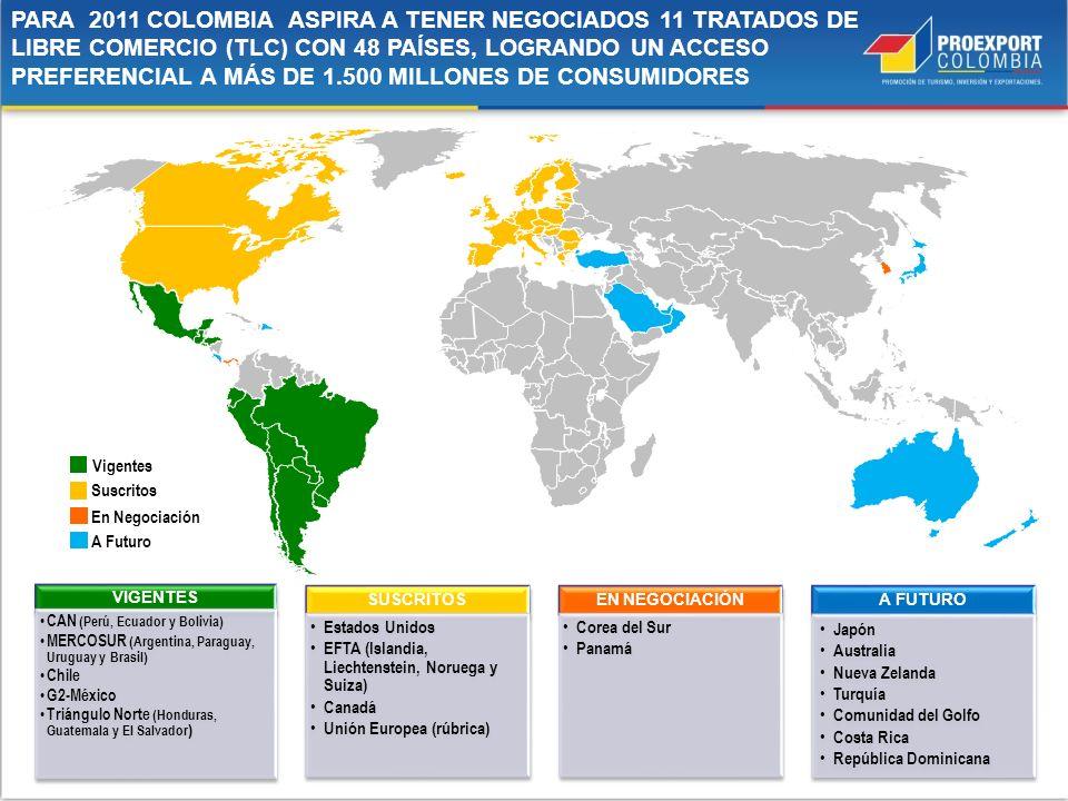 PARA 2011 COLOMBIA ASPIRA A TENER NEGOCIADOS 11 TRATADOS DE LIBRE COMERCIO (TLC) CON 48 PAÍSES, LOGRANDO UN ACCESO PREFERENCIAL A MÁS DE 1.500 MILLONES DE CONSUMIDORES