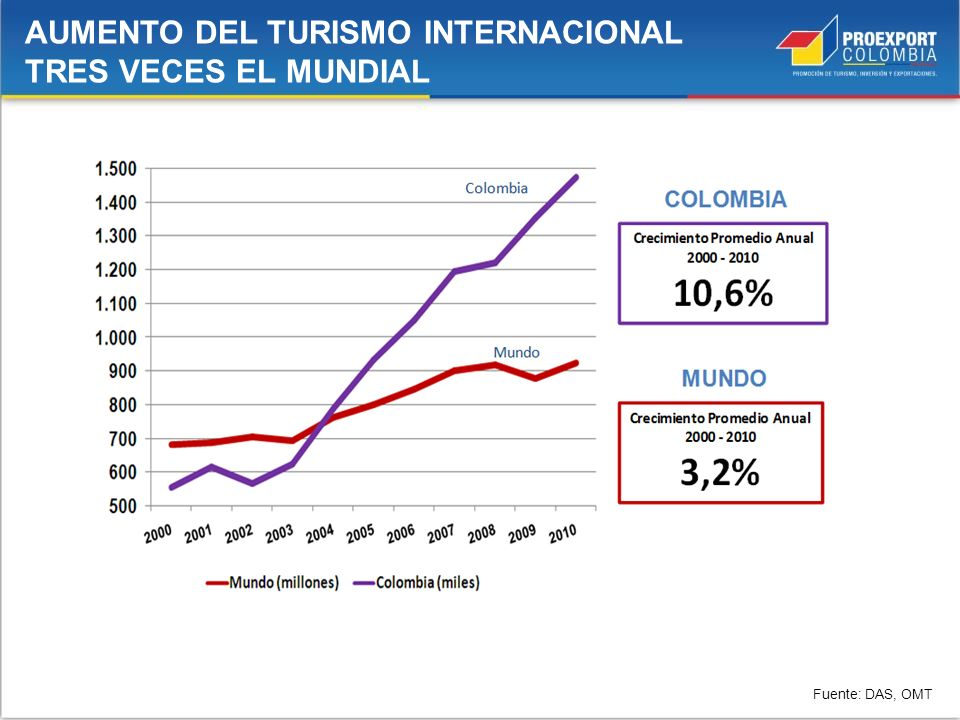 AUMENTO DEL TURISMO INTERNACIONAL TRES VECES EL MUNDIAL