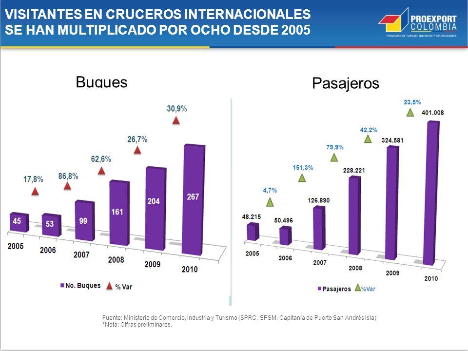 Buques Pasajeros VISITANTES EN CRUCEROS INTERNACIONALES