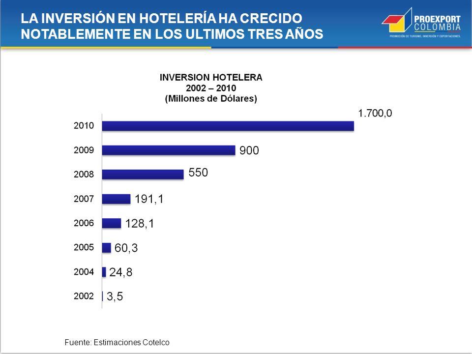 LA INVERSIÓN EN HOTELERÍA HA CRECIDO NOTABLEMENTE EN LOS ULTIMOS TRES AÑOS