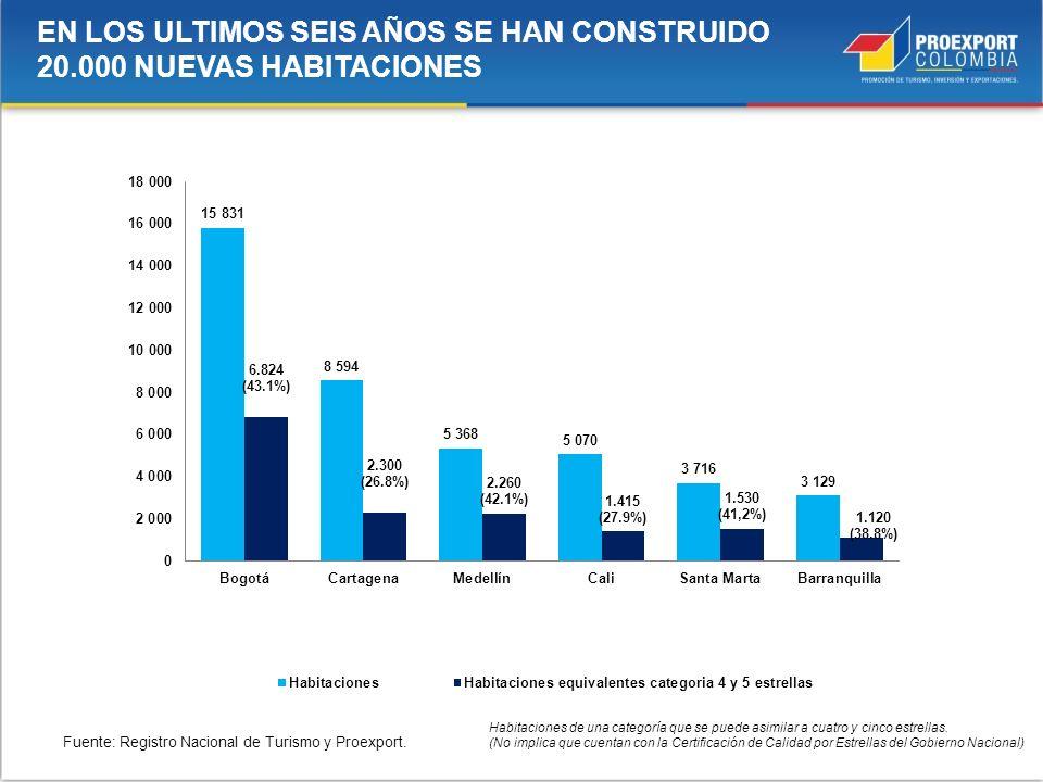 EN LOS ULTIMOS SEIS AÑOS SE HAN CONSTRUIDO 20.000 NUEVAS HABITACIONES