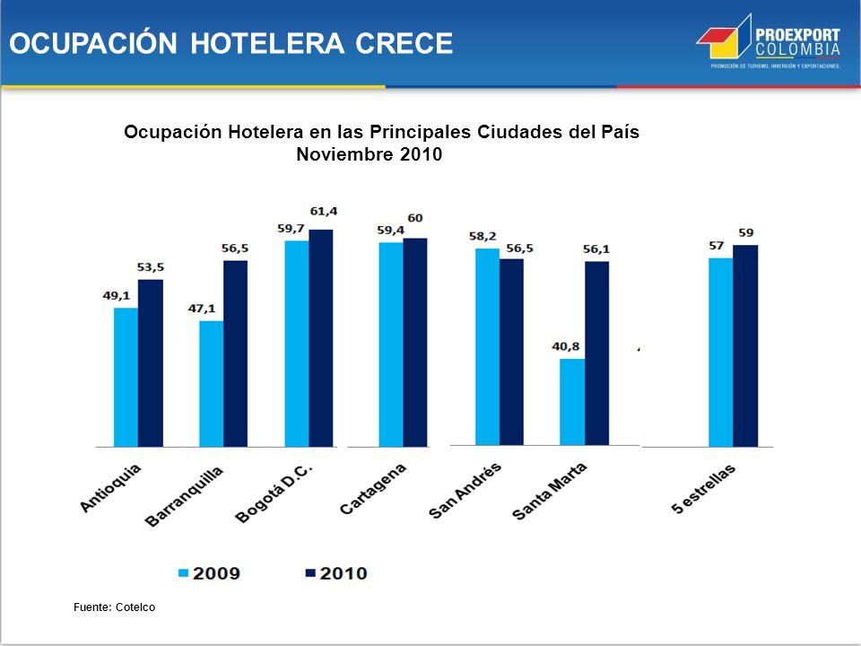 OCUPACIÓN HOTELERA CRECE
