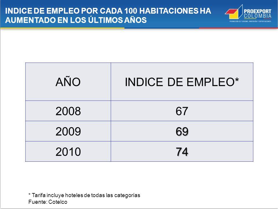 INDICE DE EMPLEO POR CADA 100 HABITACIONES HA AUMENTADO EN LOS ÚLTIMOS AÑOS