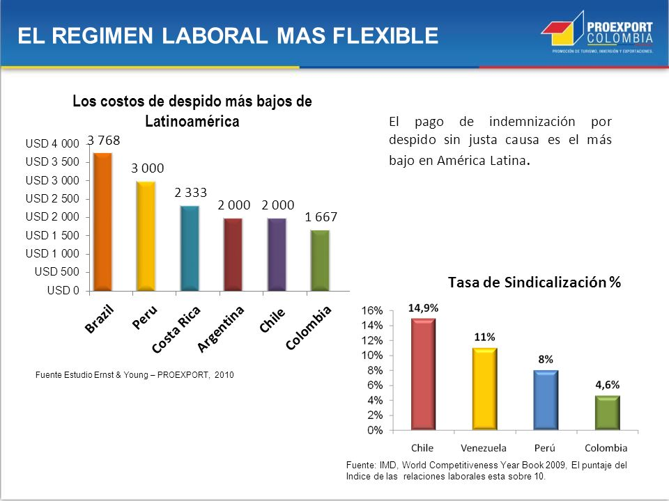 EL REGIMEN LABORAL MAS FLEXIBLE
