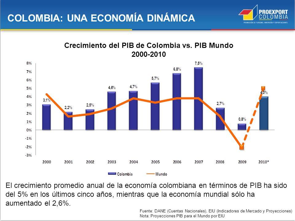 Crecimiento del PIB de Colombia vs. PIB Mundo