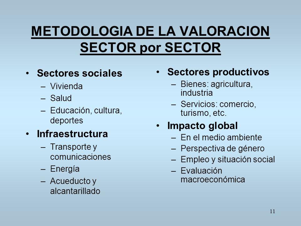 METODOLOGIA DE LA VALORACION SECTOR por SECTOR