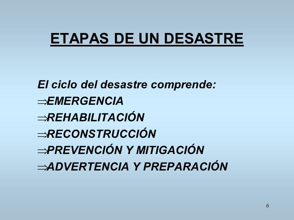 ETAPAS DE UN DESASTRE El ciclo del desastre comprende: EMERGENCIA