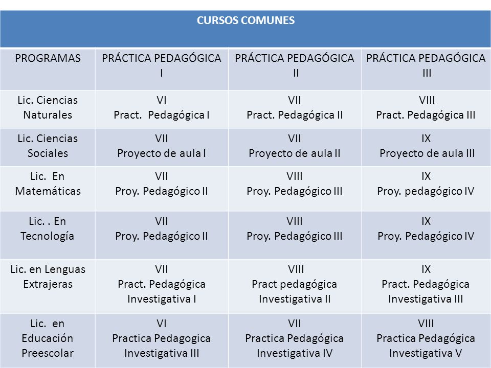 Lic. Ciencias Naturales VI Pract. Pedagógica I VII