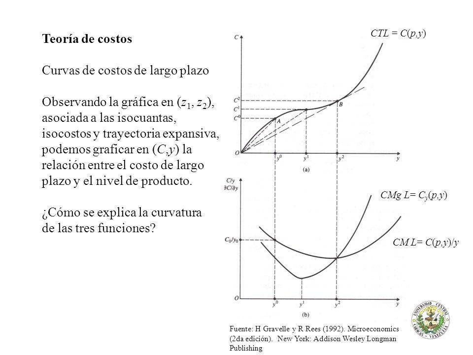 Curvas de costos de largo plazo
