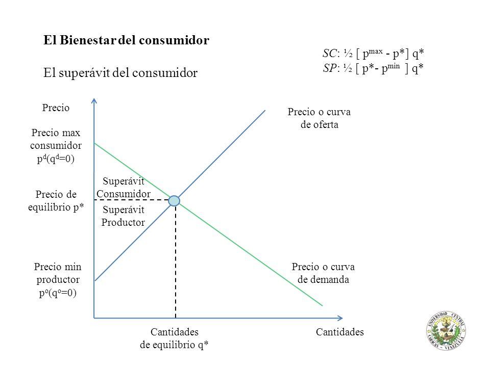 El Bienestar del consumidor El superávit del consumidor