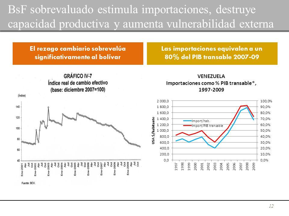 BsF sobrevaluado estimula importaciones, destruye capacidad productiva y aumenta vulnerabilidad externa